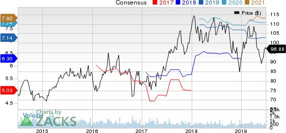 Kaiser Aluminum Corporation Price and Consensus