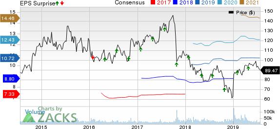 Celgene Corporation Price, Consensus and EPS Surprise