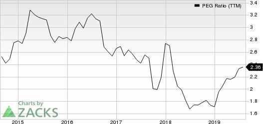 General Mills, Inc. PEG Ratio (TTM)