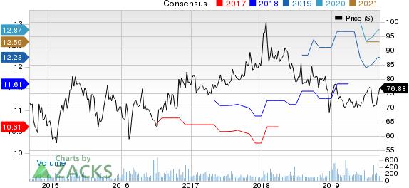 Orix Corp Ads Price and Consensus