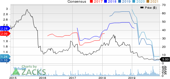 Tailored Brands, Inc. Price and Consensus