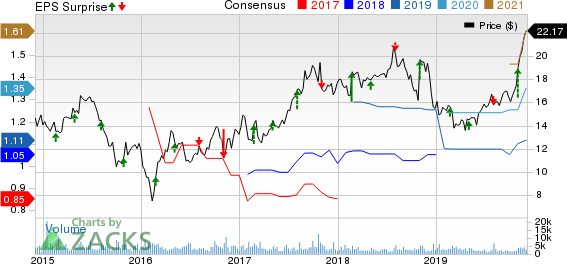 Select Medical Holdings Corporation Price, Consensus and EPS Surprise