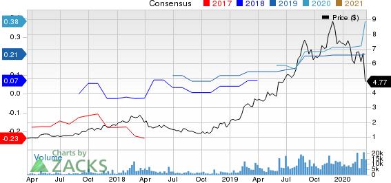 Digital Turbine, Inc. Price and Consensus
