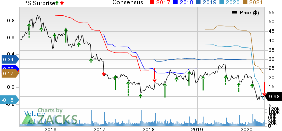 Under Armour Inc Price, Consensus and EPS Surprise