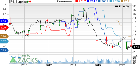 NCI Building Systems Inc Price, Consensus and EPS Surprise