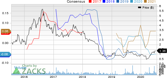 New Gold Inc. Price and Consensus