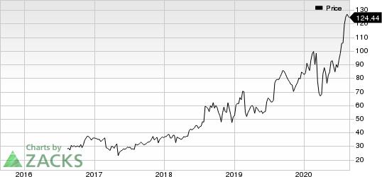 Medpace Holdings, Inc. Price