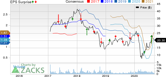 JELDWEN Holding, Inc. Price, Consensus and EPS Surprise