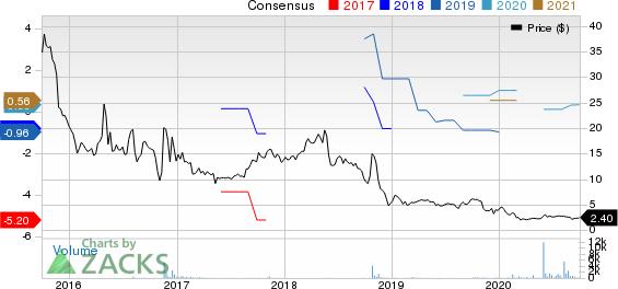 Euroseas Ltd. Price and Consensus