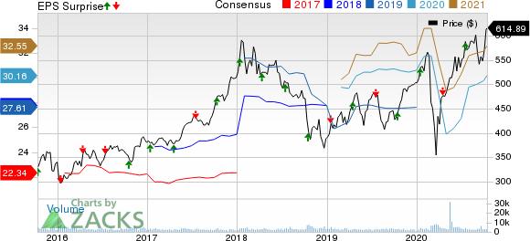 BlackRock, Inc. Price, Consensus and EPS Surprise