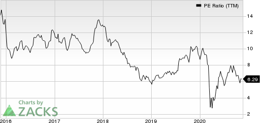 MI Homes, Inc. PE Ratio (TTM)