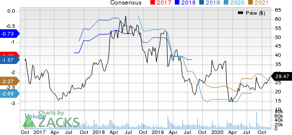 Nutanix Inc. Price and Consensus