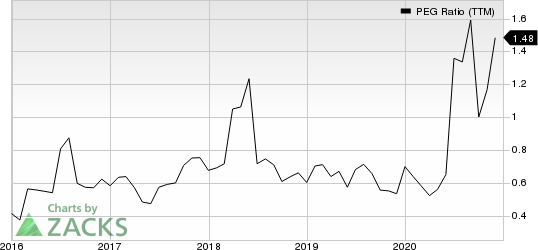General Motors Company PEG Ratio (TTM)