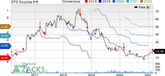 Aerie Pharmaceuticals, Inc. Price, Consensus and EPS Surprise