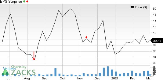 Forma Therapeutics Holdings, Inc. Price and EPS Surprise