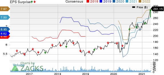Watsco, Inc. Price, Consensus and EPS Surprise