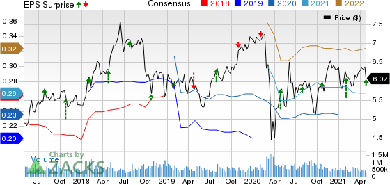 Sirius XM Holdings Inc. Price, Consensus and EPS Surprise