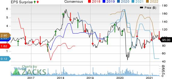 Cimpress plc Price, Consensus and EPS Surprise