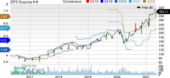 The Estee Lauder Companies Inc. Price, Consensus and EPS Surprise