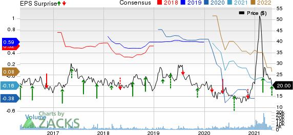 Stratasys, Ltd. Price, Consensus and EPS Surprise