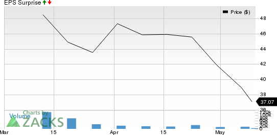Coupang, Inc. Price and EPS Surprise