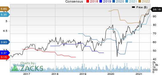 Plexus Corp. Price and Consensus