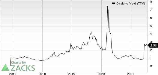 Camping World Holdings Inc. Dividend Yield (TTM)
