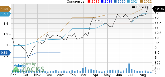 Luther Burbank Corporation Price and Consensus