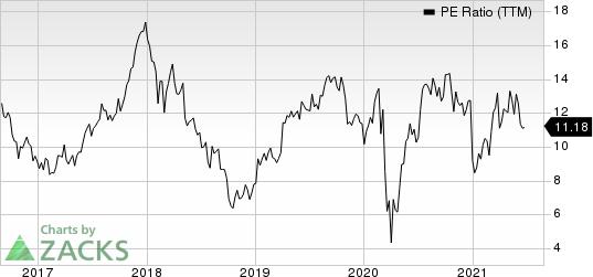 LGI Homes, Inc. PE Ratio (TTM)