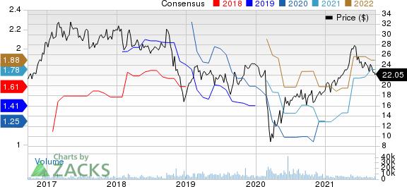 Univar Solutions Inc. Price and Consensus