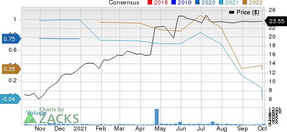 Welbilt, Inc. Price and Consensus