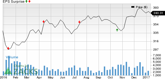 Is an Earnings Beat Likely for BlackRock (BLK) Stock in Q4?