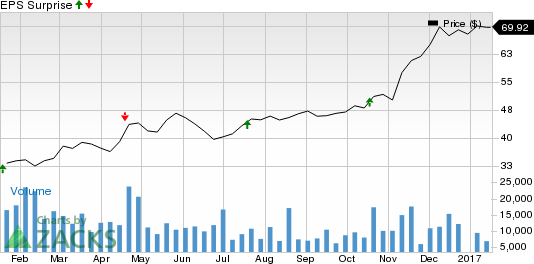 Comerica (CMA) Beat on Q4 Earnings on High Revenues