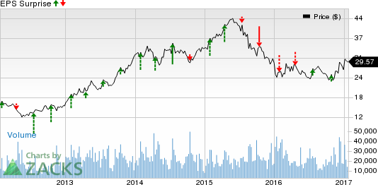 Blackstone (BX) Q4 Earnings: What's in Store for the Stock?