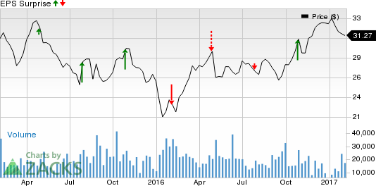 Suncor (SU): Is a Beat in the Cards this Earnings Season?