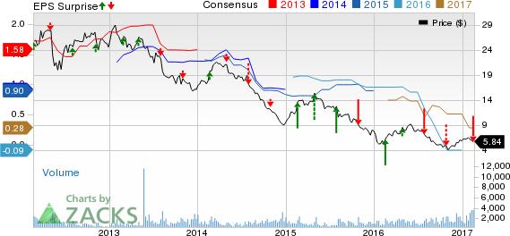 CVR Partners (UAN) Records Q4 Loss, Revenues Beat Estimates