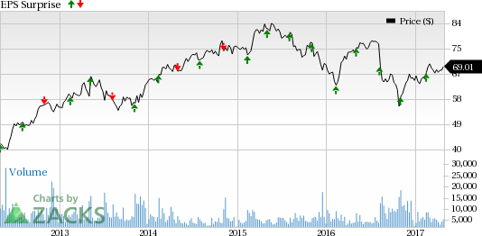 DaVita (DVA): What's in the Cards this Earnings Season?