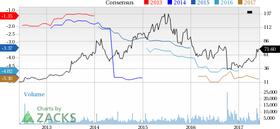 Why Is Alnylam (ALNY) Up 31.2% Since the Last Earnings Report?
