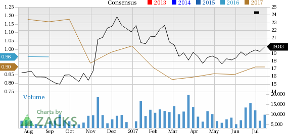 Why Commercial Metals (CMC) Could Be Positioned for a Surge