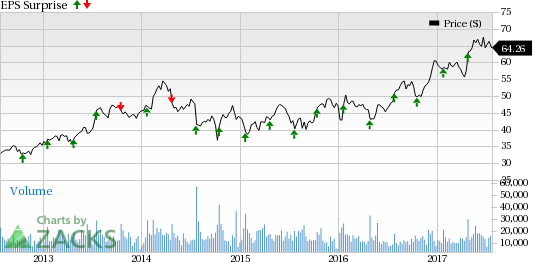 Xilinx (XLNX) to Post Q1 Earnings: What's in the Cards?