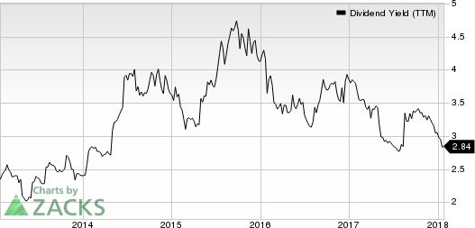 Tapestry, Inc. Dividend Yield (TTM)