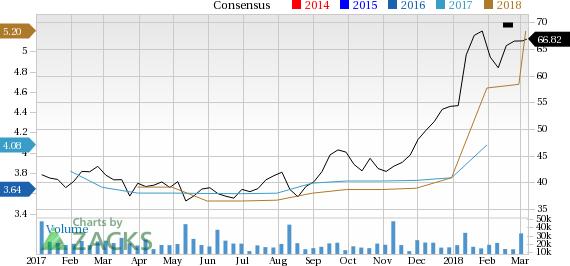 Zacks Investment Research Blog Bull Of The Day Kohls Kss