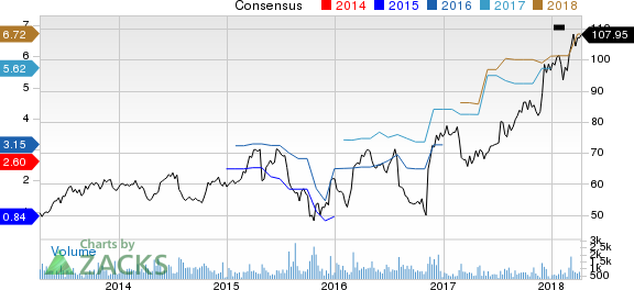 Magellan Health, Inc. Price and Consensus