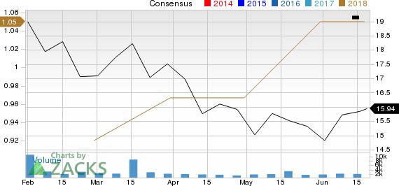 Gates Industrial Corporation PLC Price and Consensus