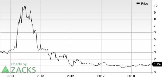 Vertex Energy, Inc Price