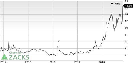 Vericel Corporation Price