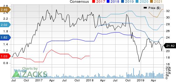Univar Inc. Price and Consensus