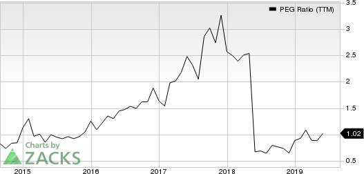 Ingles Markets, Incorporated PEG Ratio (TTM)