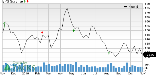 Pioneer Natural Resources Company Price and EPS Surprise
