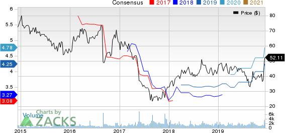 Genesco Inc. Price and Consensus